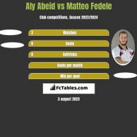 Aly Abeid vs Matteo Fedele h2h player stats