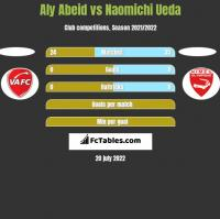 Aly Abeid vs Naomichi Ueda h2h player stats