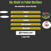 Aly Abeid vs Pablo Martinez h2h player stats