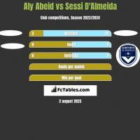 Aly Abeid vs Sessi D'Almeida h2h player stats