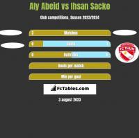 Aly Abeid vs Ihsan Sacko h2h player stats