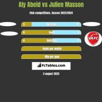Aly Abeid vs Julien Masson h2h player stats