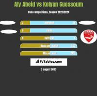 Aly Abeid vs Kelyan Guessoum h2h player stats