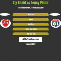 Aly Abeid vs Lenny Pintor h2h player stats