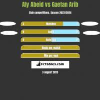 Aly Abeid vs Gaetan Arib h2h player stats