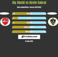 Aly Abeid vs Kevin Cabral h2h player stats