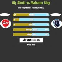 Aly Abeid vs Mahame Siby h2h player stats