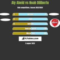 Aly Abeid vs Noah Diliberto h2h player stats