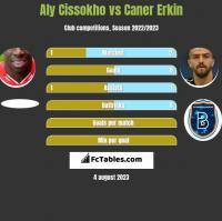 Aly Cissokho vs Caner Erkin h2h player stats