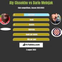 Aly Cissokho vs Dario Melnjak h2h player stats