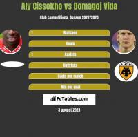 Aly Cissokho vs Domagoj Vida h2h player stats