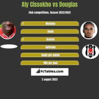 Aly Cissokho vs Douglas h2h player stats