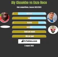 Aly Cissokho vs Enzo Roco h2h player stats