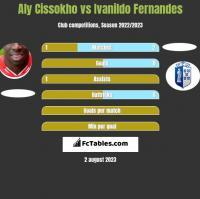 Aly Cissokho vs Ivanildo Fernandes h2h player stats