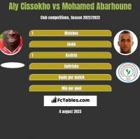 Aly Cissokho vs Mohamed Abarhoune h2h player stats