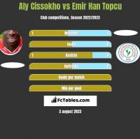 Aly Cissokho vs Emir Han Topcu h2h player stats
