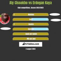 Aly Cissokho vs Erdogan Kaya h2h player stats