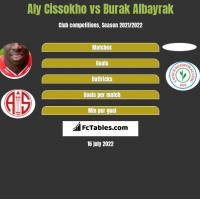 Aly Cissokho vs Burak Albayrak h2h player stats