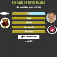 Aly Keita vs David Ousted h2h player stats