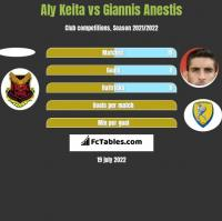 Aly Keita vs Giannis Anestis h2h player stats