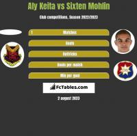 Aly Keita vs Sixten Mohlin h2h player stats