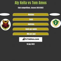 Aly Keita vs Tom Amos h2h player stats