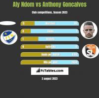 Aly Ndom vs Anthony Goncalves h2h player stats
