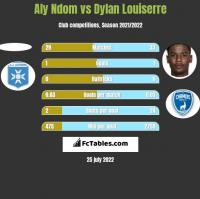 Aly Ndom vs Dylan Louiserre h2h player stats