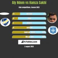 Aly Ndom vs Hamza Sakhi h2h player stats