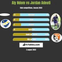 Aly Ndom vs Jordan Adeoti h2h player stats