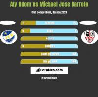 Aly Ndom vs Michael Jose Barreto h2h player stats
