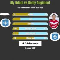 Aly Ndom vs Remy Dugimont h2h player stats