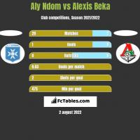 Aly Ndom vs Alexis Beka h2h player stats