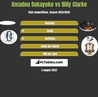Amadou Bakayoko vs Billy Clarke h2h player stats