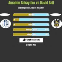 Amadou Bakayoko vs David Ball h2h player stats