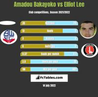 Amadou Bakayoko vs Elliot Lee h2h player stats