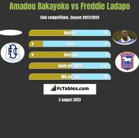 Amadou Bakayoko vs Freddie Ladapo h2h player stats