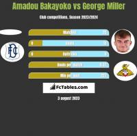 Amadou Bakayoko vs George Miller h2h player stats