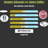 Amadou Bakayoko vs James Collins h2h player stats
