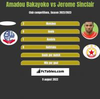 Amadou Bakayoko vs Jerome Sinclair h2h player stats