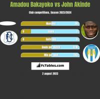 Amadou Bakayoko vs John Akinde h2h player stats