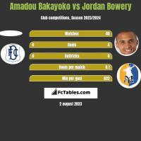 Amadou Bakayoko vs Jordan Bowery h2h player stats