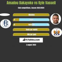 Amadou Bakayoko vs Kyle Vassell h2h player stats