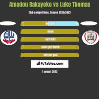 Amadou Bakayoko vs Luke Thomas h2h player stats