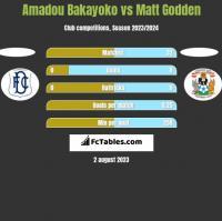 Amadou Bakayoko vs Matt Godden h2h player stats