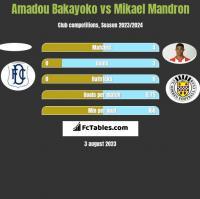 Amadou Bakayoko vs Mikael Mandron h2h player stats