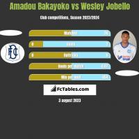 Amadou Bakayoko vs Wesley Jobello h2h player stats