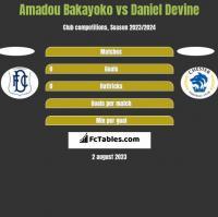 Amadou Bakayoko vs Daniel Devine h2h player stats