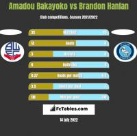 Amadou Bakayoko vs Brandon Hanlan h2h player stats