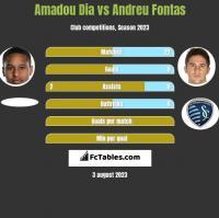Amadou Dia vs Andreu Fontas h2h player stats